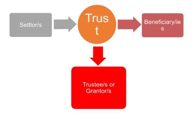 Should I Trust a Trust? Explaining Revocable and Irrevocable Trusts